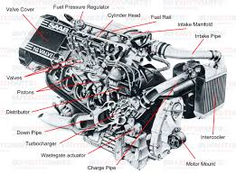 understanding car engine all car s engine s diagram engine car s and component diagram