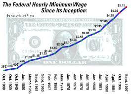 The Minimum Wage And Senators Salaries Throughout History