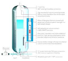 Wellxtrol Water Pressure Tank Jawbreakers Info
