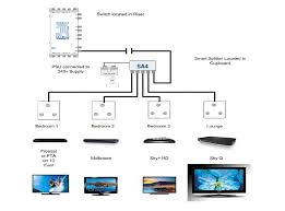 skyq installations and upgrades leeds, yorkshire, cube communications Wiring Diagram Symbols at Sky Lnb Wiring Diagram