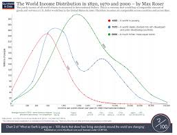 Big P Political Economy Global Inequality In A Couple Of Charts
