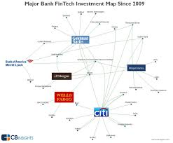Goldman Sachs Organizational Chart 2015 Heres Where 6 Banking Giants Are Placing Their Bets On