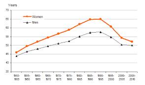 Presentation Of Gender Statistics In Graphs Gender