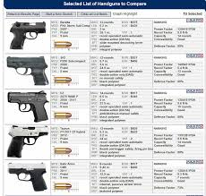 Pistol Size Chart So Done With Compact Carry Weapons Page 4