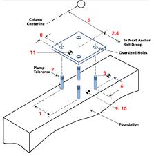Anchor Bolt Length Chart Anchor Bolt Tolerances