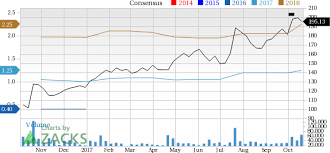 Netflix Stock Quote Enchanting Can Netflix NFLX Stock Continue To Grow Earnings Nasdaq