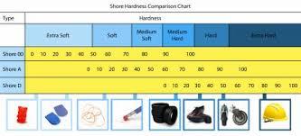 Rubber Hardness Comparison Chart Faqs The Rubber Company