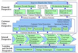 Training Strategy Strategy Map Consulting Methodology Dfss Lean Six Sigma Training