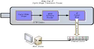 chapter 5 page 2 telecommunications handbook for transportation diagram of a cctv camera and system for vip video over ip