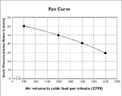 How To Read A Fan Curve Chart Home Energy Magazine Oversized Kitchen Fans An