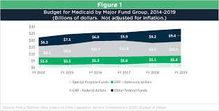 Medicaid Eligibility Income Chart 2015 Post 2018 2019 Budget Bite Medicaid