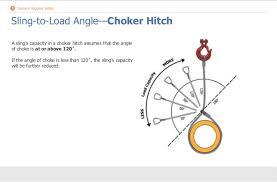Rigging Choker Chart Crane Rigging Safety By Hf C