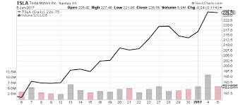 Tesla Stock Price Chart Tesla Motors Inc Should You Invest In Or Buy Tesla Stock