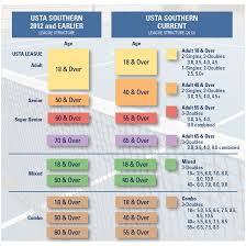 Usta Ratings Chart Usta League Restructuring Usta Southern