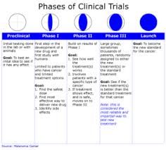 Understanding Melanoma: Phases of a Clinical Trial