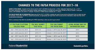 Ch Ch Ch Ch Changes What The Fafsa Updates Mean For You