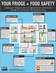 Usda Food Temperature Cooking Chart Tips For How To Avoid Salmonella And Other Yucky Foodborne
