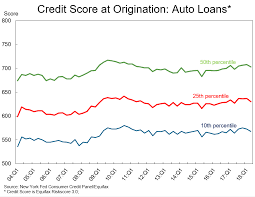 Car Loan Interest Rate Chart Bad Credit Car Loan Calculator