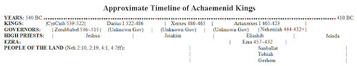 Nehemiah Timeline Chart Associates For Biblical Research Did Ezra Come To