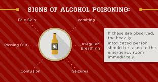 - Alcohol Poisoning Diagnosis Dual Of Signs