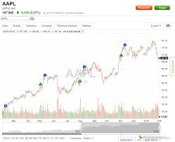 Fidelity Charts Options Fidelity Brokerage Order Flow Trading Signals