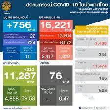 ด่วน! ยอด 'โควิด-19' วันนี้ ไทยพบผู้ติดเชื้อเพิ่ม 756 ราย  ติดเชื้อภายในประเทศ 746 ราย