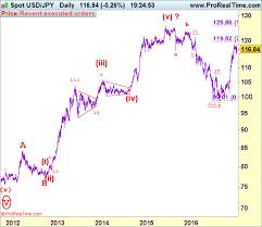 Usd Jpy Monthly Chart Usd Jpy Elliott Wave Analysis Global Ideas Trust