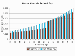 Military Compensation Pay Retirement E7with20years