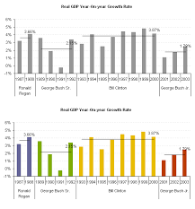 Excel Bar Chart Group Data Bar Chart With An Average Line For Each Group In Chart Excel