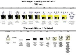 Army Pt Weather Chart Eighth Army Blue Book Revised 01 Jan 2017 Article The