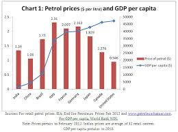 Petrol Price In India Chart 5 Years Macroscan The Great Fuel Subsidy Hoax