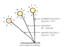 Seasonal Sun Angle Chart Designing Your House To Respond To The Sun An Intro To