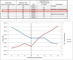 Finis Tempo Trainer Chart Tempo Trainer