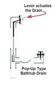 remove bathtub drain plug bathtub drain stopper bathtub drain bathtub drain stopper replacement removal removing kohler