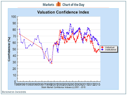 Confidence Index Chart Robert Shiller Stock Market Confidence Chart Business Insider