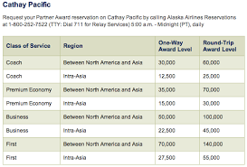 Alaska Air Redemption Chart Award Redemption Tips Alaska Airlines Miles For Intra Asia