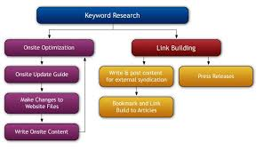 Seo Process Chart Our Seo Process Flowchart Details A Multi Level Approach To
