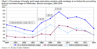 2014 Federal Pay Chart Minimum Wage Workers In Oklahoma 2014 Southwest