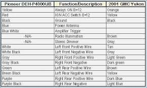 2004 gmc sierra stereo wiring diagram fasett info 2004 gmc sierra radio wiring diagram at 2004 Gmc Sierra Wiring Diagram