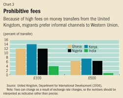 How Will Technology And Bitcoins Disrupt The Remittance