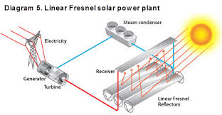 careers in solar power diagram 5 linear fresnel solar power plant