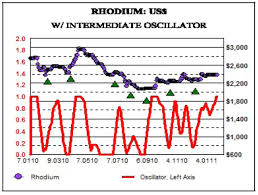 Rhodium Spot Price Chart Rhodium Under Valued And Has Low Correlation With Gold And
