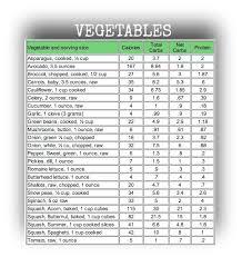 Vegetable Weight Chart Vegetable Macro Chart Bedowntowndaytona Com