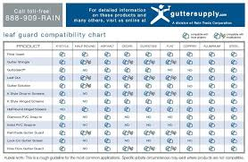 Metal Roofing Compatibility Chart Gutter Guards Leaf Guard Systems Gutter Supply