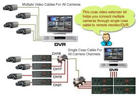 composite video audio over coax cable extender kit best video audio over coax cable extender solution for long range media signal transmission maximum distance via the coaxial catv cables