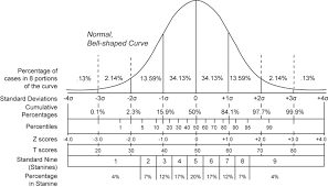 T Score Percentile Chart Solved Fill In The Blanks On The Table With The Appropria