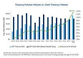 Usd Swaps Market Vs Futures Market Size