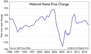 No Housing Market Bubble Seeking Alpha