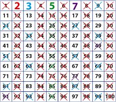 los números primos