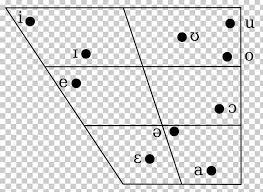 Vowel Diagram Sindhi Stop Consonant English Phonology Png